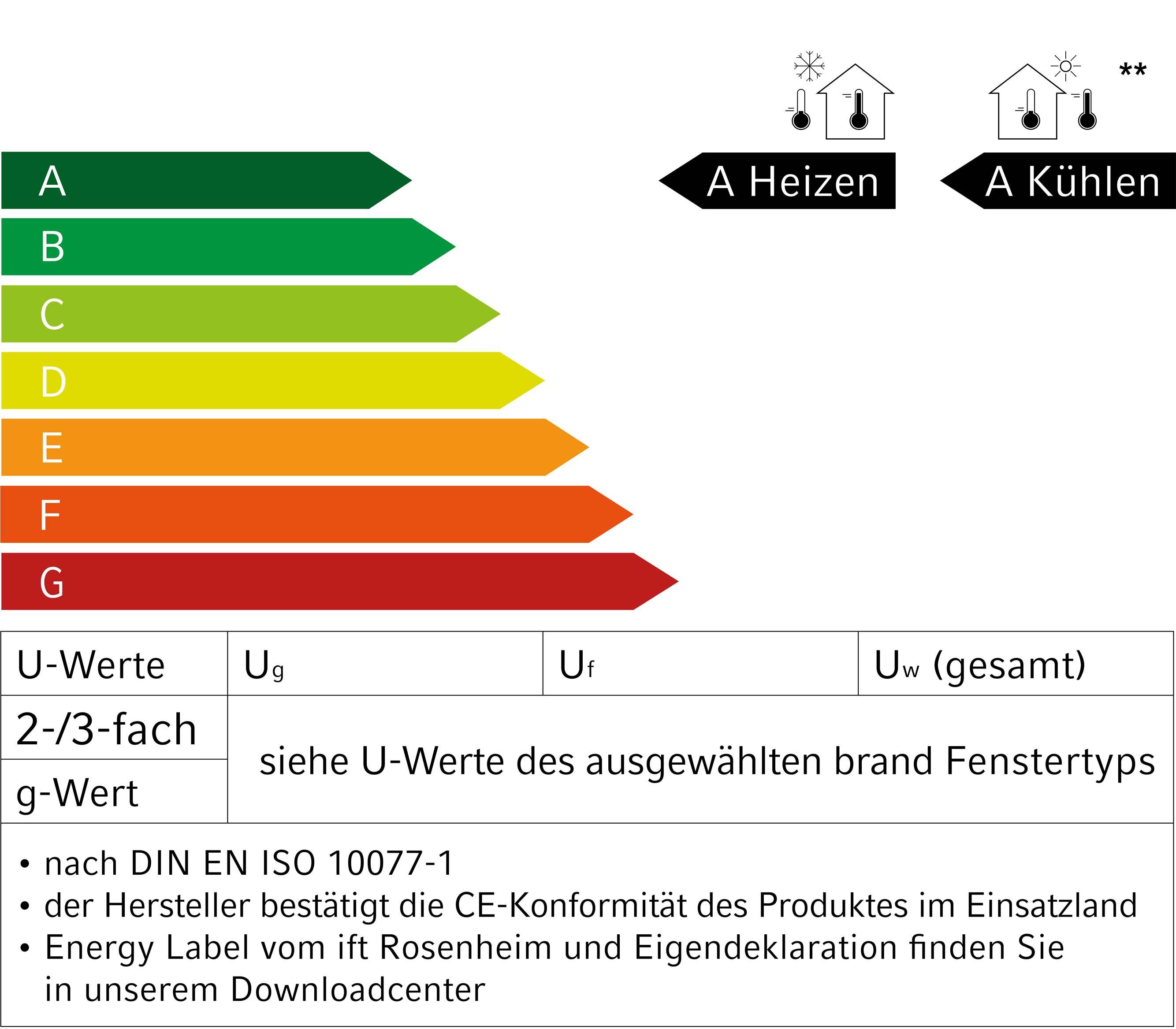 Energie Label Patio S / Patio Z
